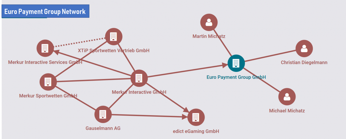 EPG-Network-of-Companies