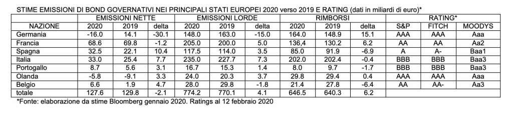Emissioni EURO