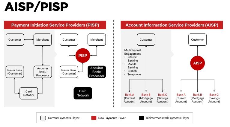AISP-PISP