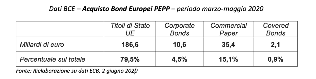BCE - PEPP - 04-06-2020