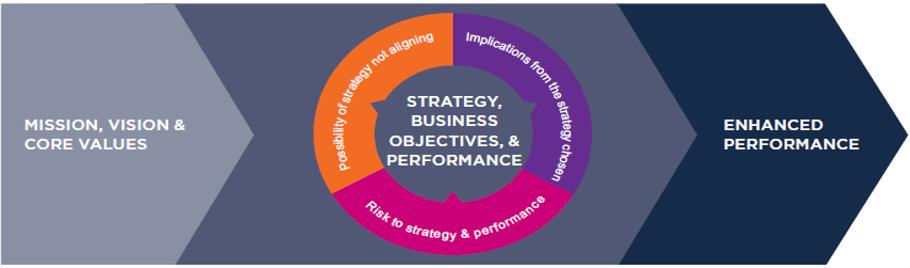 RM e Strategia
