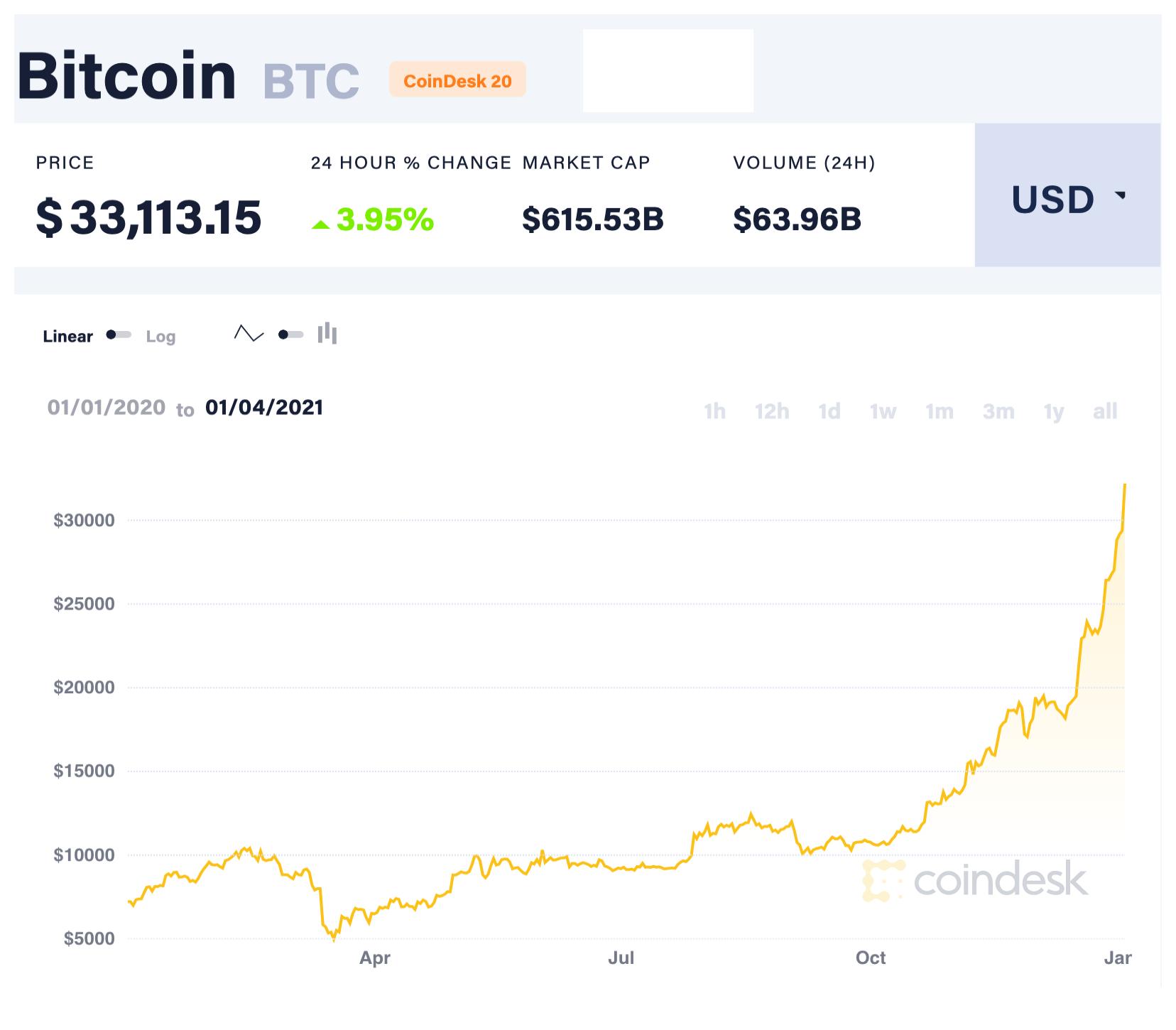 investimenti bitcoin prezzo fiducia