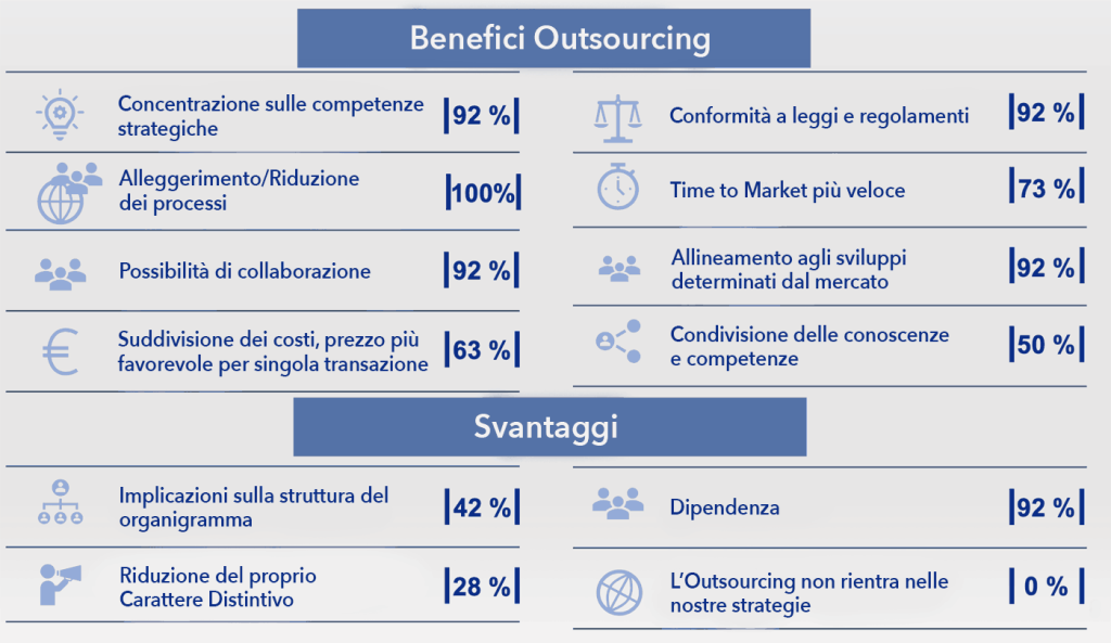 Benefici Outsourcing