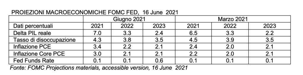 Proiezioni Macroeconomiche FOMC FED