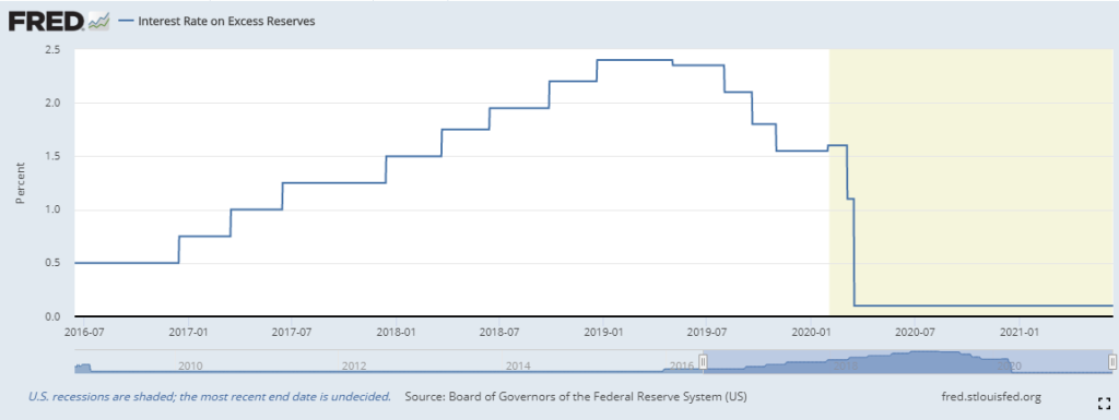 Interest Rate on Excess Reserves