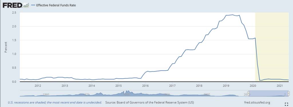 FED Funds Rate 2012-2021