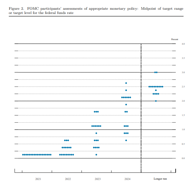 Fed, Fed dot-plot - Summary of Economic Projections,  22 September 2021
