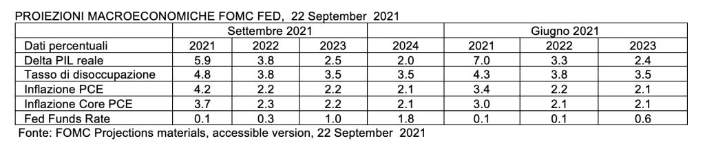 PROIEZIONI MACROECONOMICHE FOMC FED,  22 September  2021